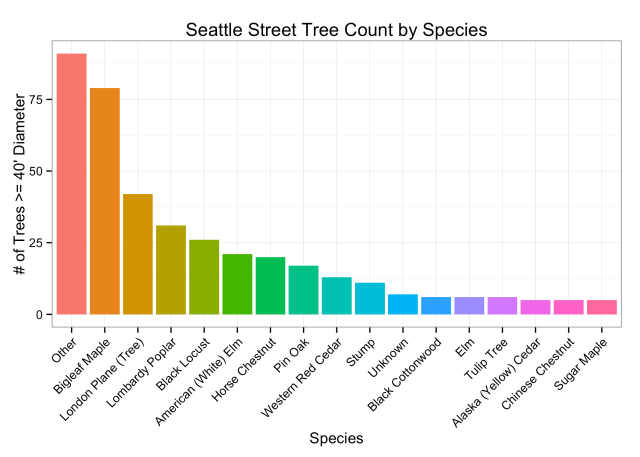 treeSpecies